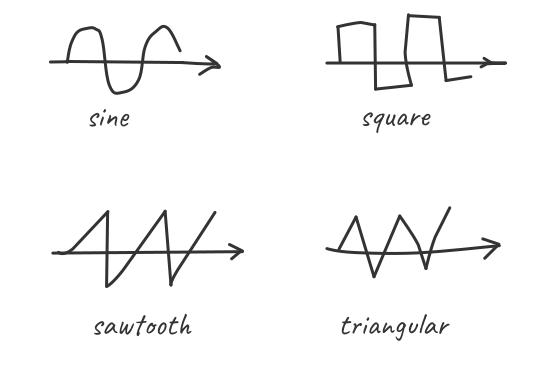 oscillator waveforms